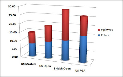 golf majors points