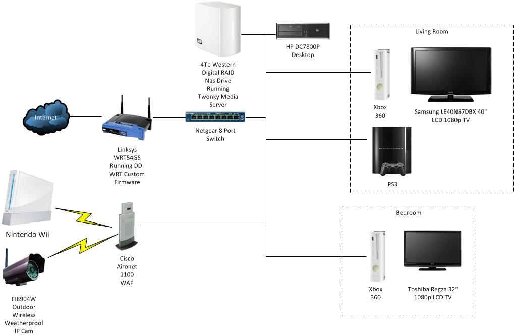 Dave Simm's Blog: My Home Network