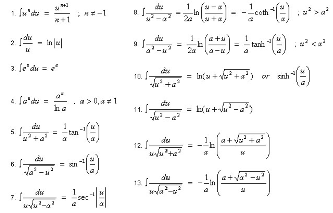 Engineering Mechanics I: Formula