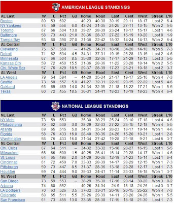 Star Struck ProTeam - Official Blog: Current MLB Standings ...