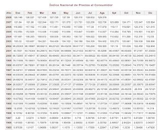 Las Tareas: Índice Nacional de Precios al Consumidor (INPC)