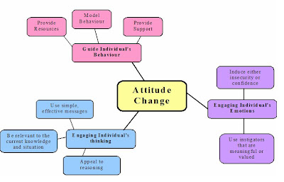 social psychology attitude change essay concept map  an attitude has three components a mental component behavioural component and an emotional component effective attitude change programs include methods