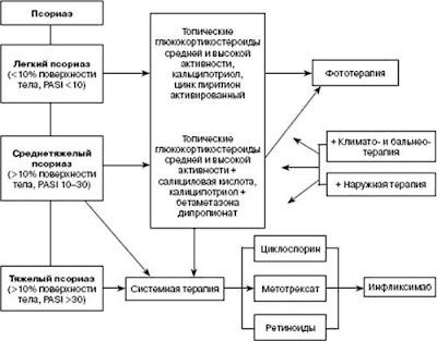 Виды и формы псориаза классификация и методы лечения
