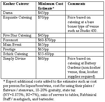Wedding Caterers Cost.Orthodox Jewish Wedding Metro Ny Kosher Catering Cost Estimates