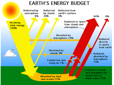 Solar Energy on energy transformation diagrams examples