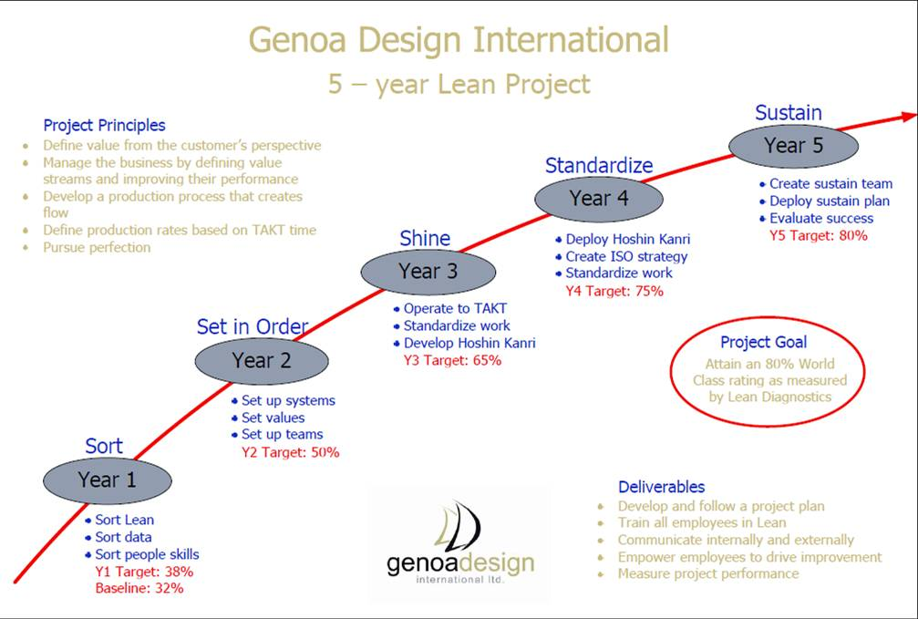 Genoa 39 s lean lessons for 1 3 5 year plan template