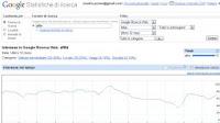 Statistiche di ricerca su internet in Italia con Google Trends