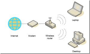 installare rete wireless