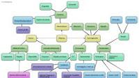 Programmi per creare mappe mentali / concettuali e diagrammi