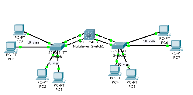 Network switch configuration commands step by step pdf