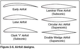 Airfoil Design   Design Plane