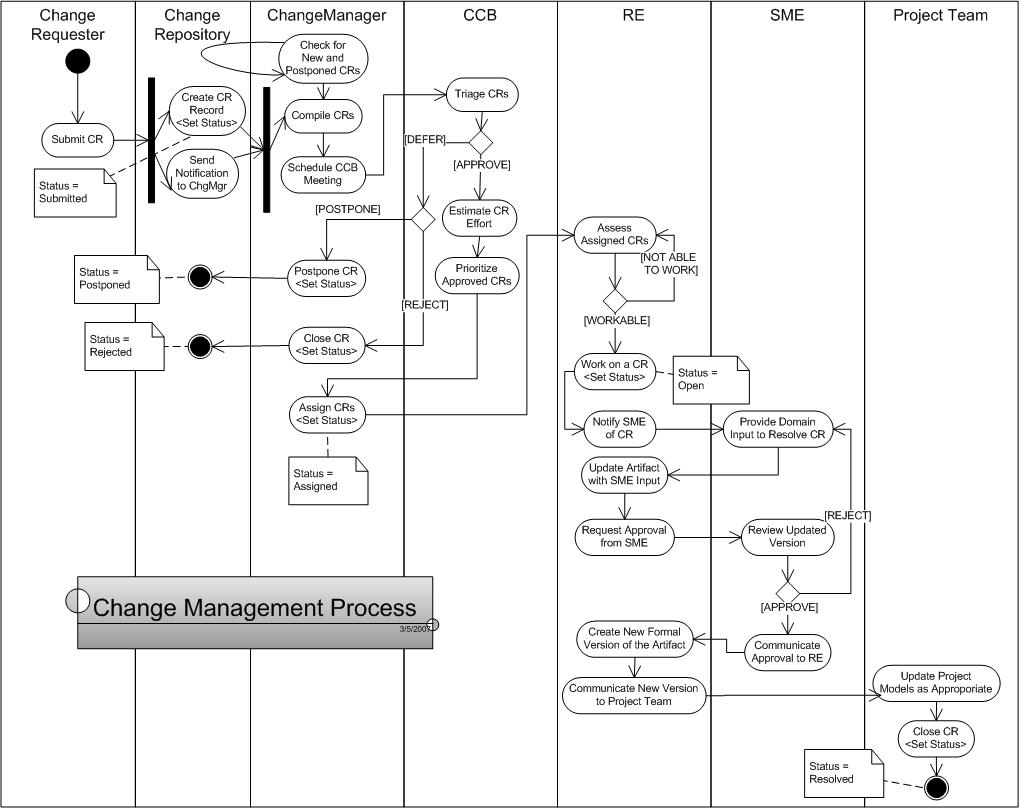 Requirement Change Management V S Defect