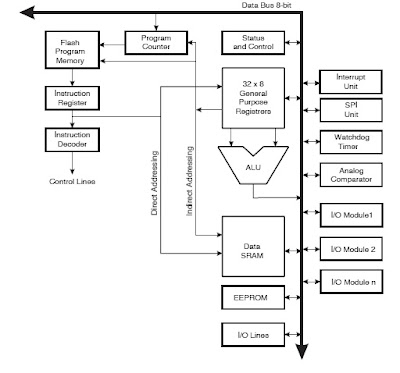 AVR for newbies: A word about AVR architecture