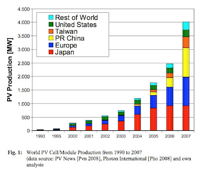 Peak Oil Debunked 387 World Photovoltaic Pv Production