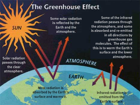 world climate change greenhouse gases effects in earth 39 s. Black Bedroom Furniture Sets. Home Design Ideas