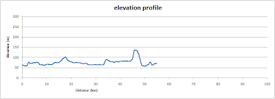 West of Oxford, elevation profile