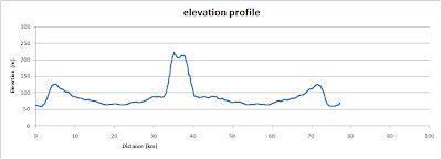 White Horse and Wayland's Smithy, elevation profile