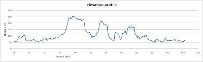 Chilterns beauty, elevation profile