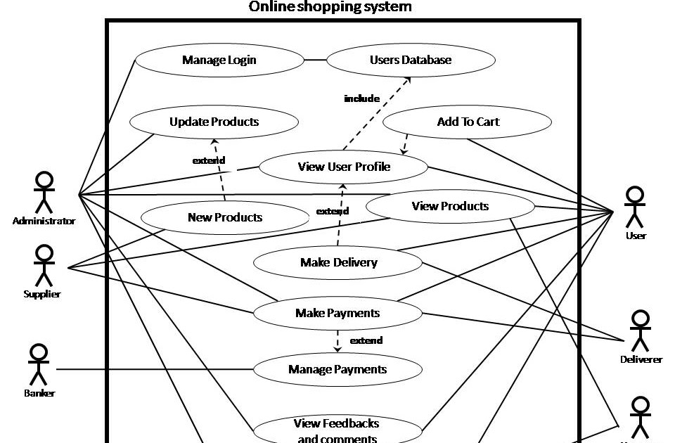 In Tech Corp Use Case Diagram Week5
