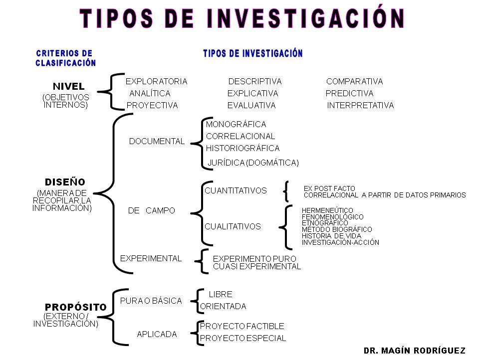 Metodología De La Investigación Tipos De Investigación