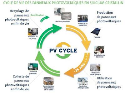 Recycler Les Panneaux Solaires C Est Possible