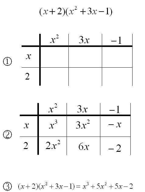 mathrecreation: Dividing Polynomials - The Grid Method