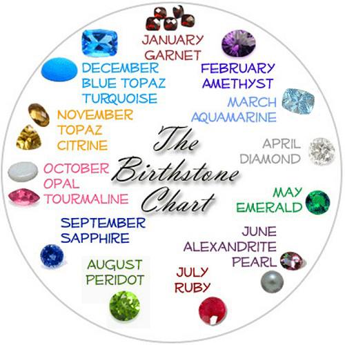 Random Knowledge: Birthstones