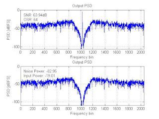 Alperucar Blogspot Com Calculating The Snr Of A Bandpass
