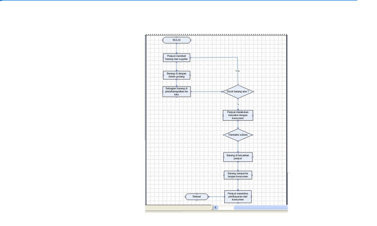 Mengenal Ads Sistem Informasi Pt Sumber Alfaria Trijaya