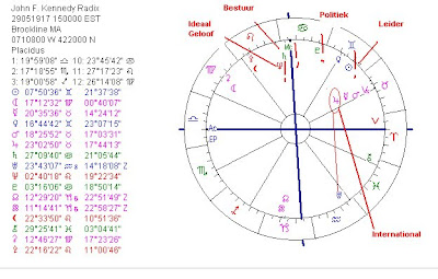 On may at about hour est john  kennedy was born in brookline he had  calling sun leadership saturn management ambition also astropost the birth chart of jfk th rh astropostspot