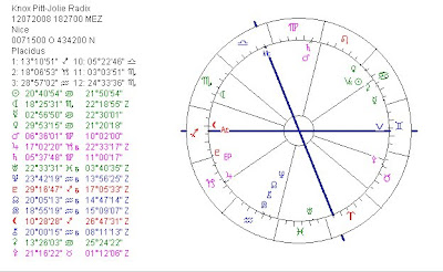 astropost astrology chart of twins of angelina jolie and brad pitt