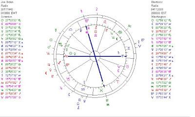 Astropost: MOON INCONJUNCT NEPTUNE IN THE CHART OF JOE BIDEN