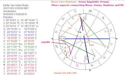 Art & Astrology: Astrology chart Eddie Van Halen