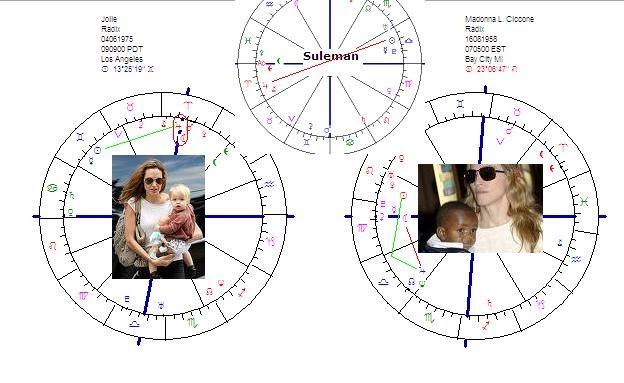 Astropost: Jupiter, Ceres, Angelina Jolie and Madonna