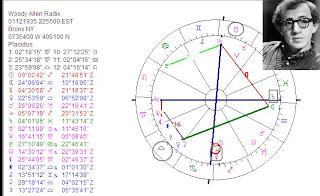 Art & Astrology: Astrology chart Woody Allen