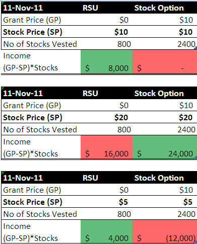 Which is better restricted stock or stock options