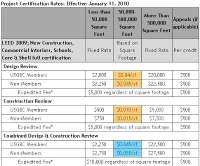 Real Life LEED: New LEED Fees Discount Combined Design And ...