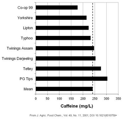 Chart of caffeine content of black tea brewed from teabags