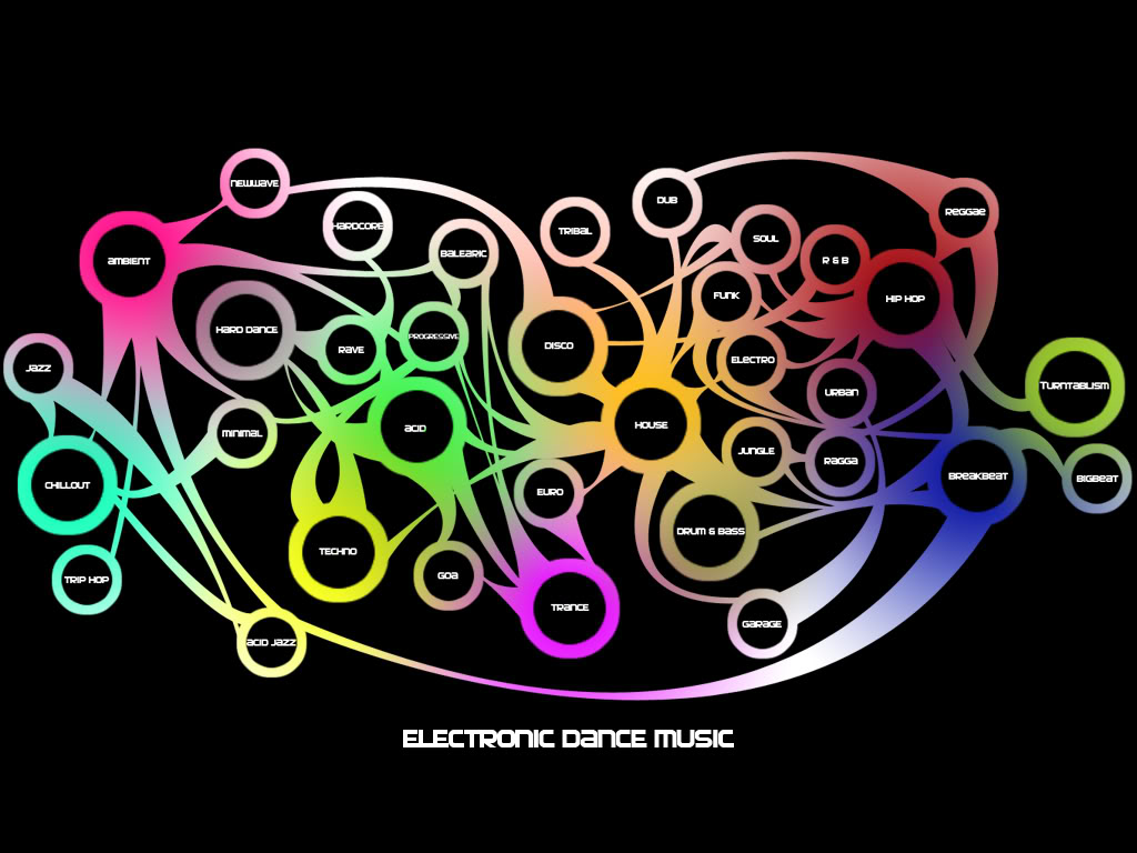 Copyright In Electronic Dance Music: Everybody Way Oh!: Musical Maps