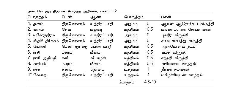Jathaka porutham | Nakshatra Porutham: Tamil Astrology ...