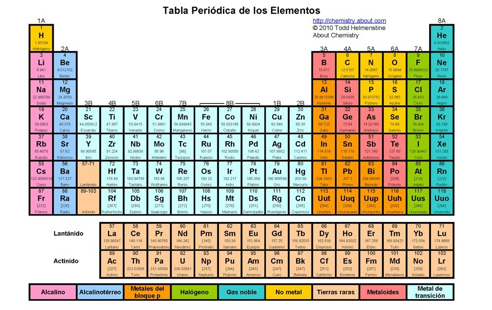 metales alcalinos qu o quines son tabla peridica