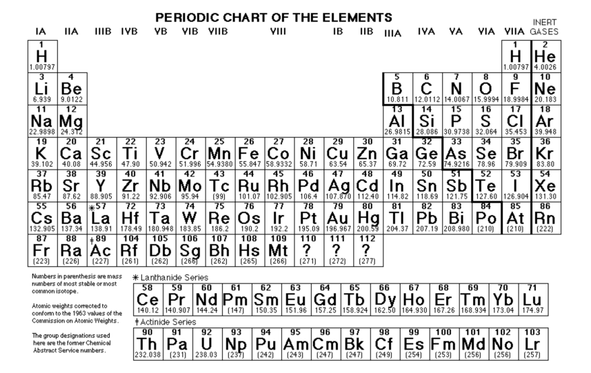 27 Nys Chemistry Reference Table Periodic Table Of Elements