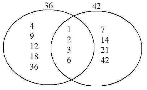 A Circle And A Square Walk Into A Room...: Greatest Common