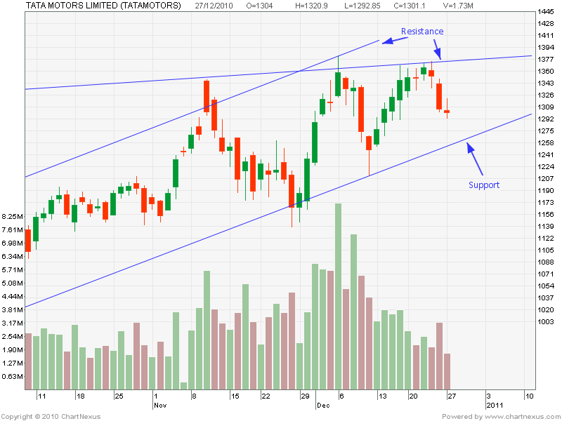 market analysis for tata motors Swot analysis tata motors tata motors is a multinational corporation headquartered in mumbai, india tata motors is india's largest automobile company, with consolidated revenues of usd 20 billion in 2009-10.