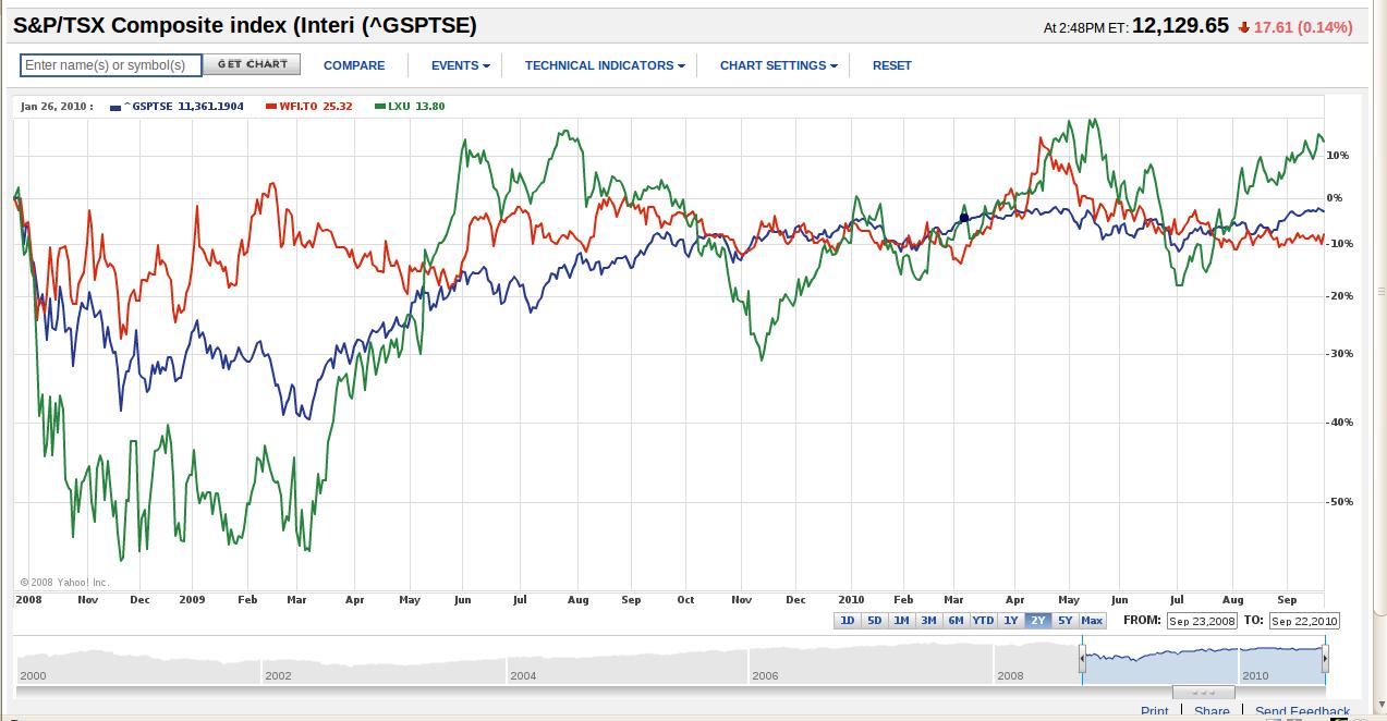 tsx stock market charts historical