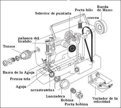 Aprendizaje máquina Plana.: Partes de la máquina plana