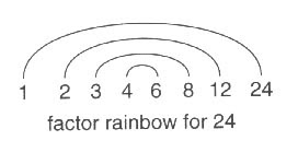 Ms. Daniel's Page: Factor Rainbows