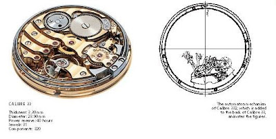 Blancpain Minute Repeater with Automata - The World's First Wristwatch Repeater with Automata