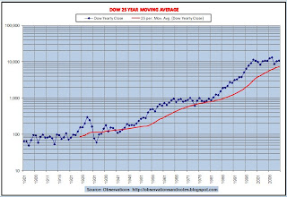 Stock market 25-year moving average graph