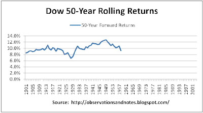 100 year stock market (Dow) history: rolling 50-year returns